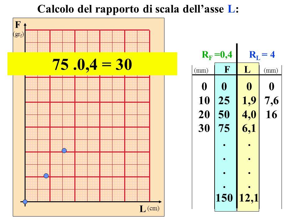 75 .0,4 = 30 Calcolo del rapporto di scala dell'asse L: 10 20 30 25 50