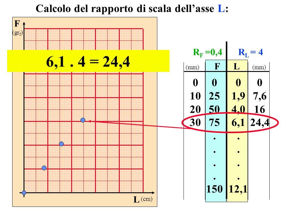 6,1 . 4 = 24,4 Calcolo del rapporto di scala dell'asse L: 10 20 30 25