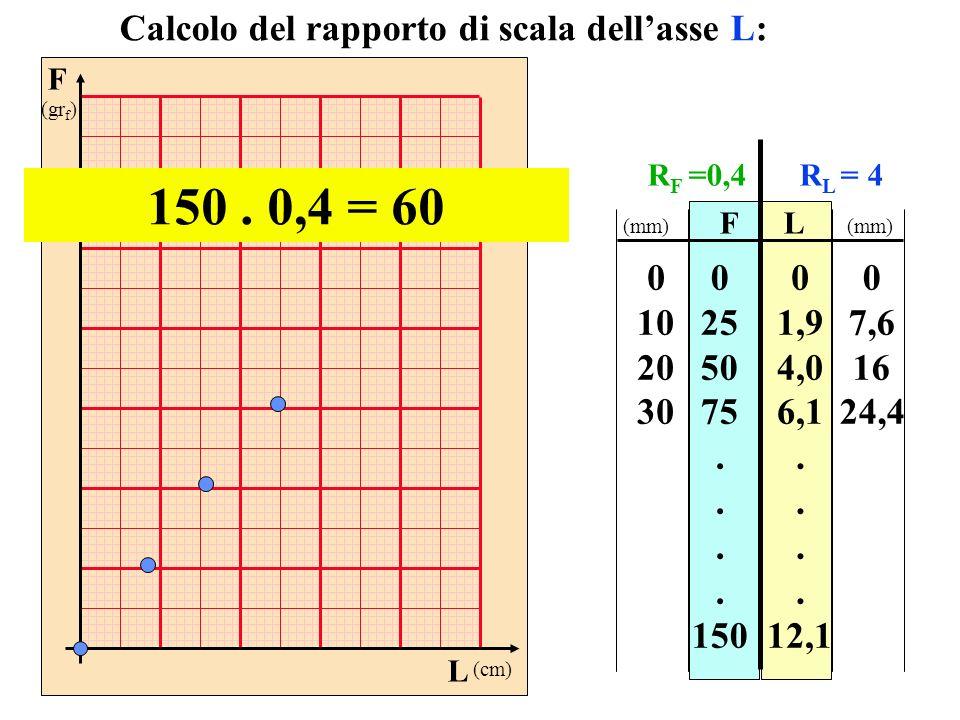 150 . 0,4 = 60 Calcolo del rapporto di scala dell'asse L: 10 20 30 25