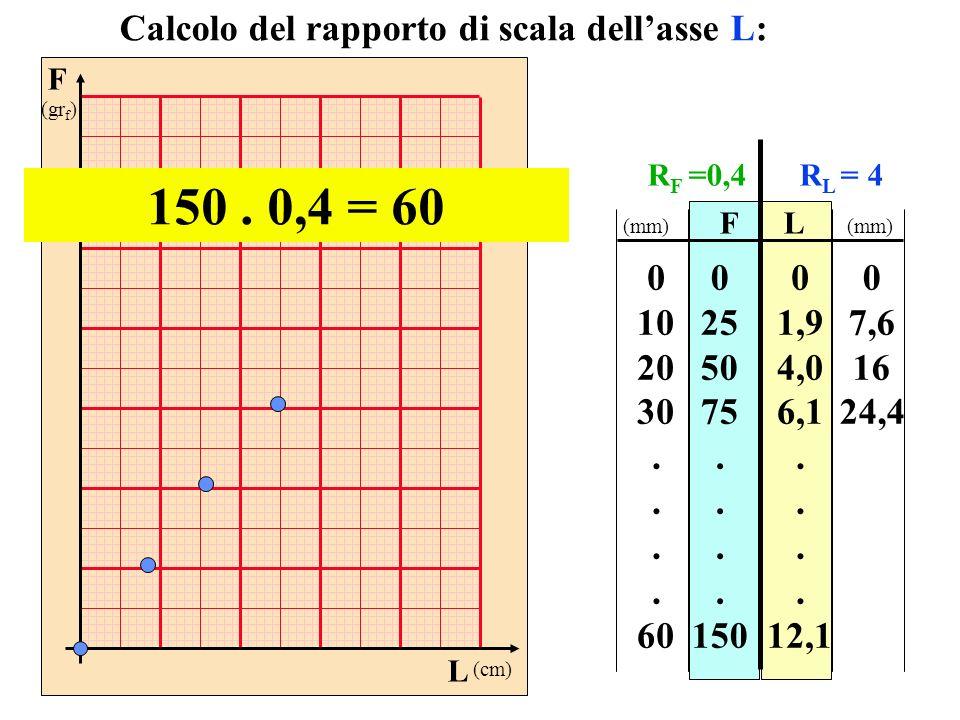 150 . 0,4 = 60 Calcolo del rapporto di scala dell'asse L: 10 20 30 .