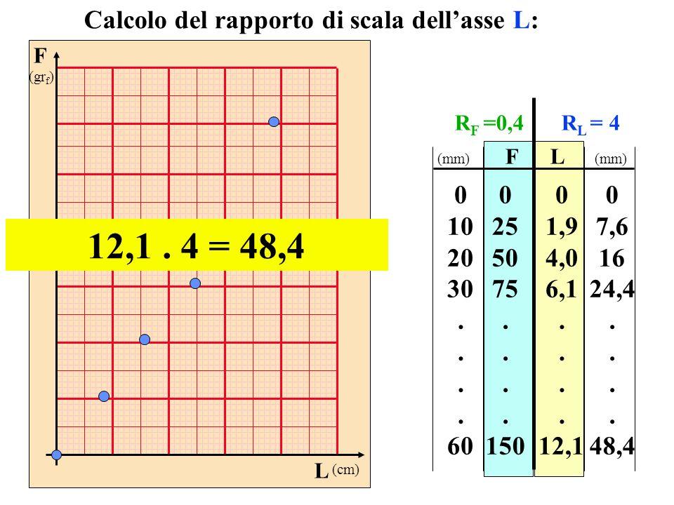 12,1 . 4 = 48,4 Calcolo del rapporto di scala dell'asse L: 10 20 30 .