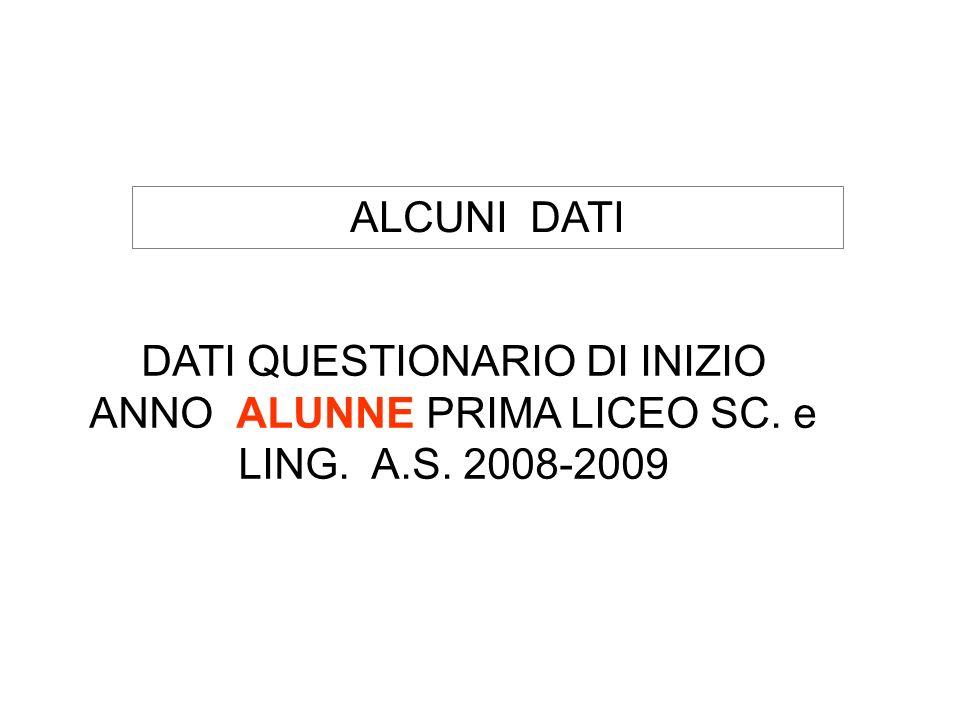 ALCUNI DATI DATI QUESTIONARIO DI INIZIO ANNO ALUNNE PRIMA LICEO SC. e LING. A.S. 2008-2009
