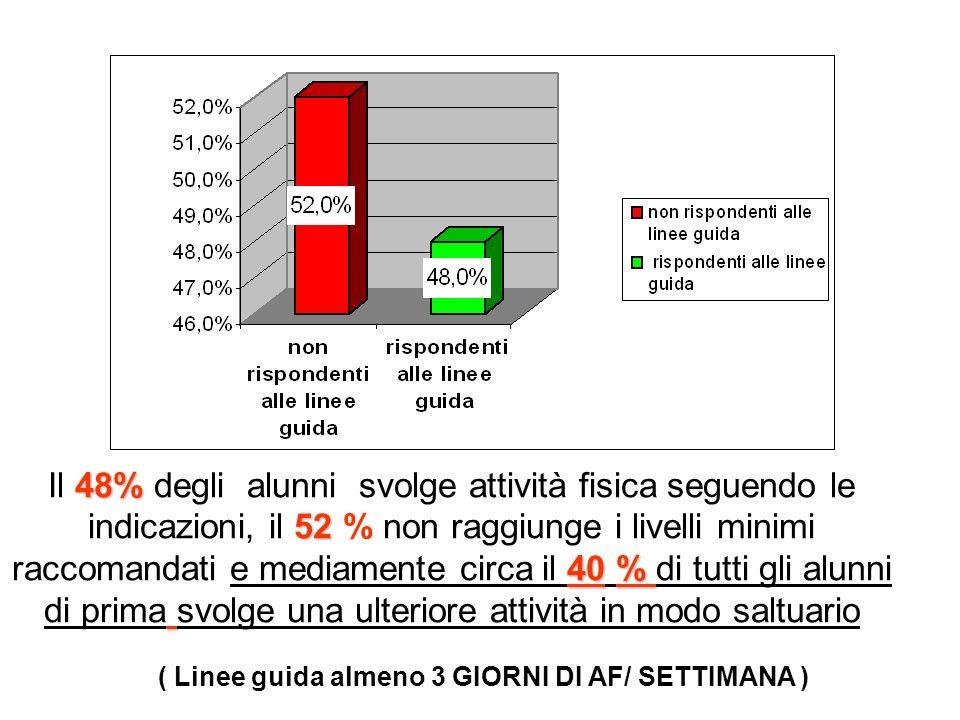 ( Linee guida almeno 3 GIORNI DI AF/ SETTIMANA )