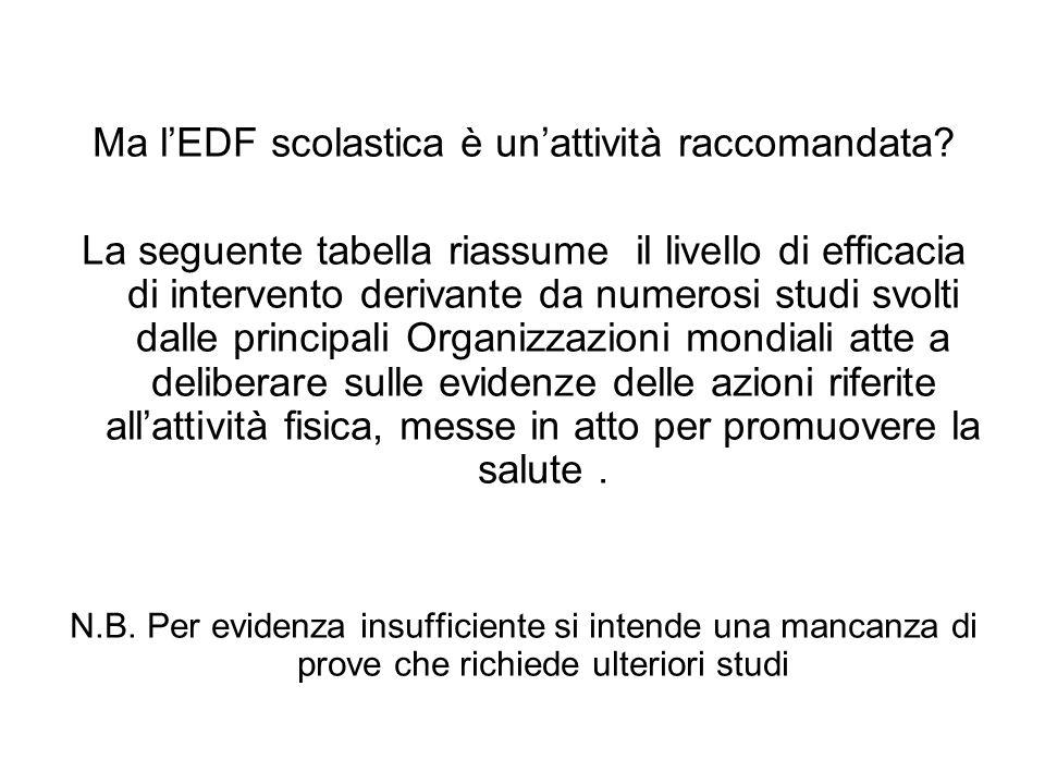 Ma l'EDF scolastica è un'attività raccomandata
