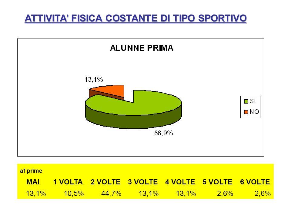 ATTIVITA' FISICA COSTANTE DI TIPO SPORTIVO