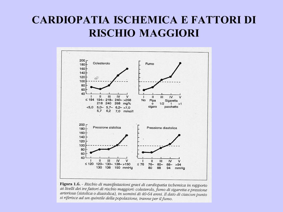 CARDIOPATIA ISCHEMICA E FATTORI DI RISCHIO MAGGIORI