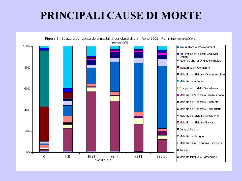 PRINCIPALI CAUSE DI MORTE