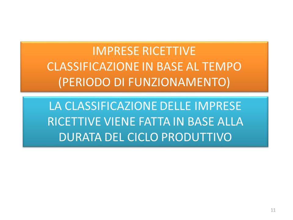CLASSIFICAZIONE IN BASE AL TEMPO (PERIODO DI FUNZIONAMENTO)