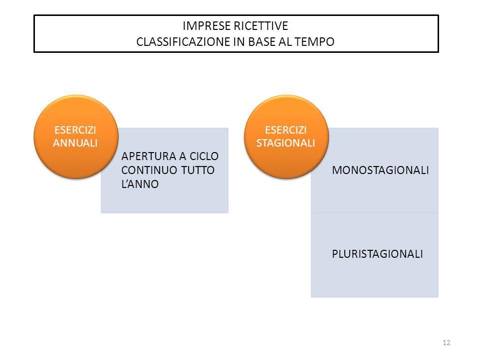 CLASSIFICAZIONE IN BASE AL TEMPO