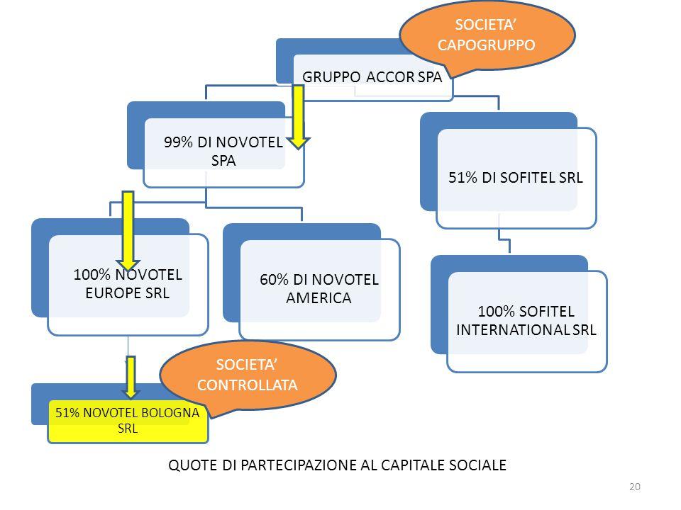 100% SOFITEL INTERNATIONAL SRL