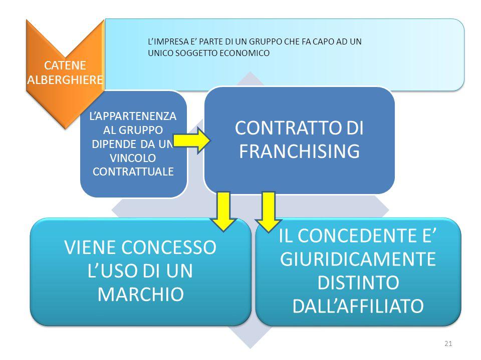 CONTRATTO DI FRANCHISING VIENE CONCESSO L'USO DI UN MARCHIO