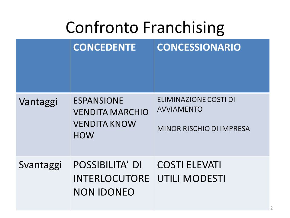 Confronto Franchising