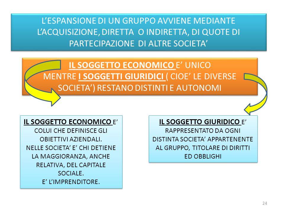 IL SOGGETTO ECONOMICO E' UNICO
