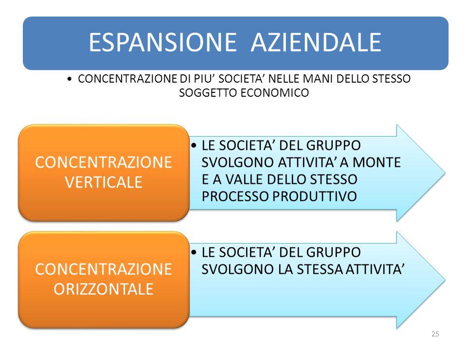 ESPANSIONE AZIENDALE CONCENTRAZIONE DI PIU' SOCIETA' NELLE MANI DELLO STESSO SOGGETTO ECONOMICO. ESPANSIONE AZIENDALE.