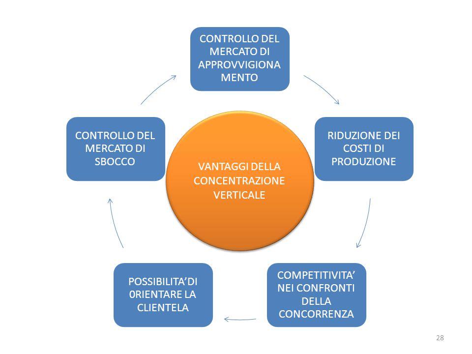 CONTROLLO DEL MERCATO DI APPROVVIGIONAMENTO