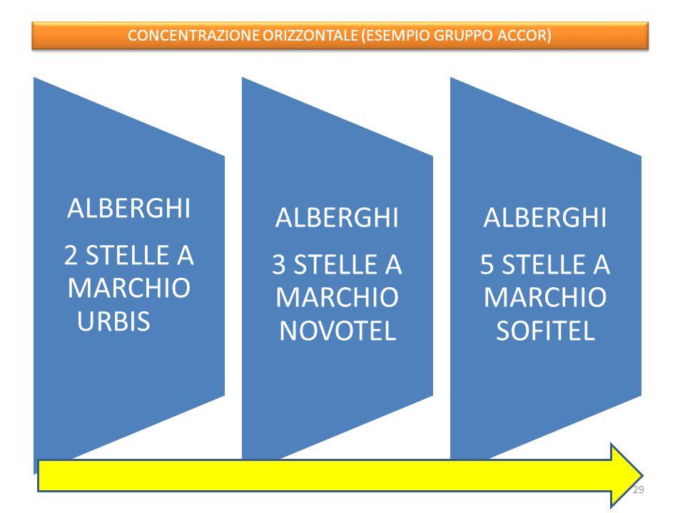 3 STELLE A MARCHIO NOVOTEL 5 STELLE A MARCHIO SOFITEL