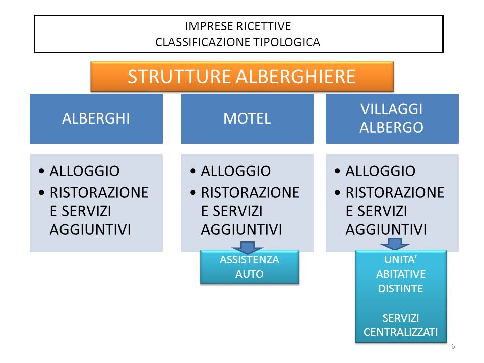 STRUTTURE ALBERGHIERE