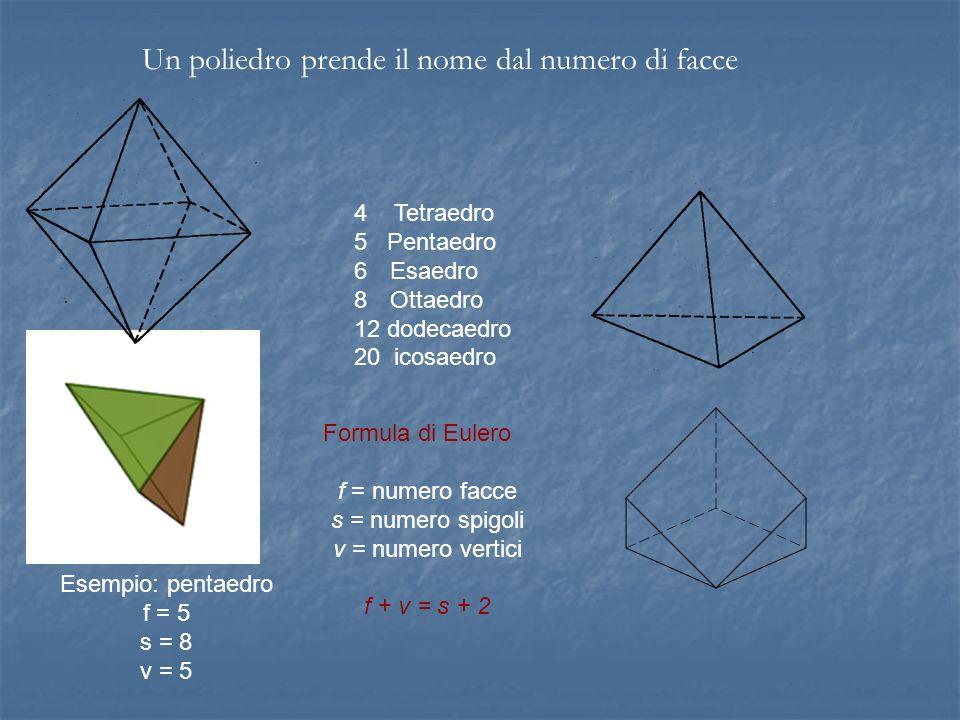 Un poliedro prende il nome dal numero di facce