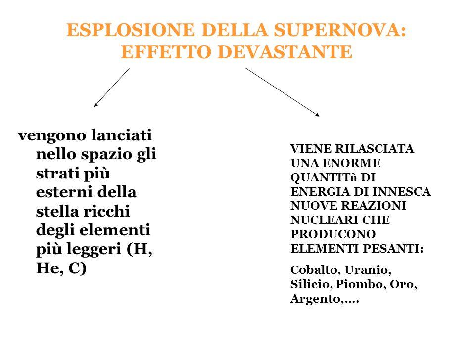ESPLOSIONE DELLA SUPERNOVA: EFFETTO DEVASTANTE