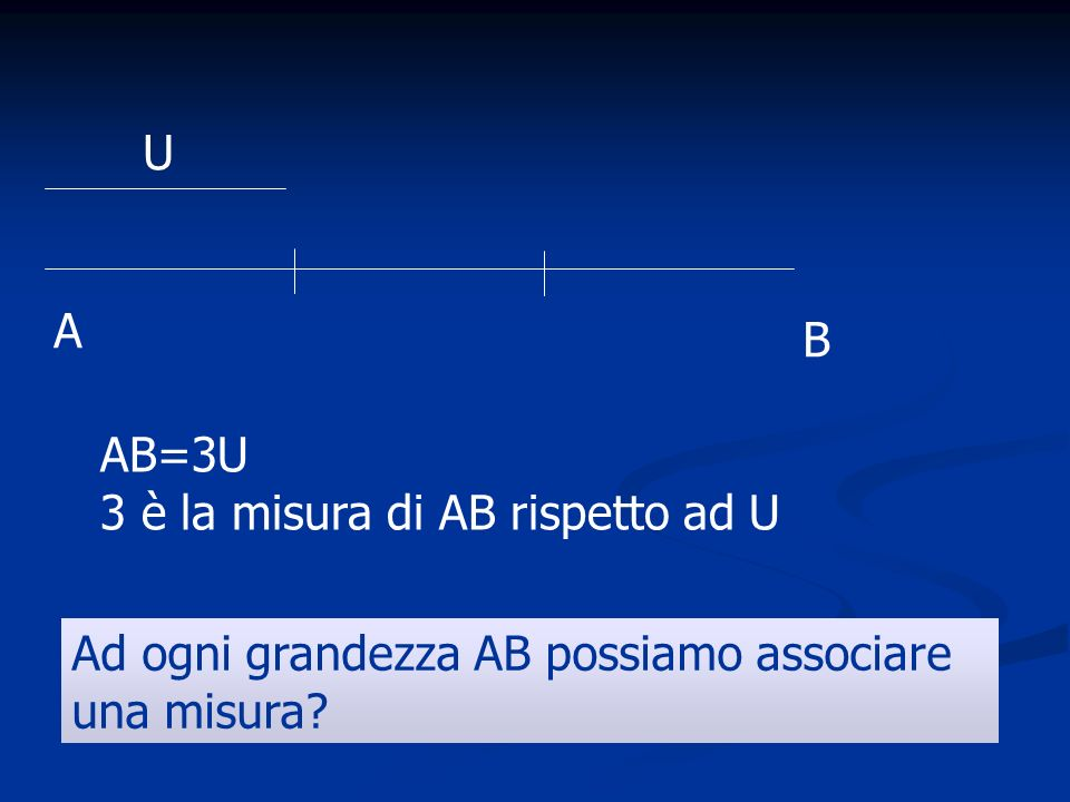 U A B AB=3U 3 è la misura di AB rispetto ad U Ad ogni grandezza AB possiamo associare una misura
