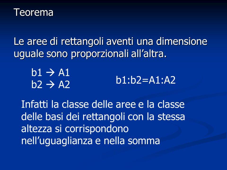 TeoremaLe aree di rettangoli aventi una dimensione uguale sono proporzionali all'altra. b1  A1. b2  A2.