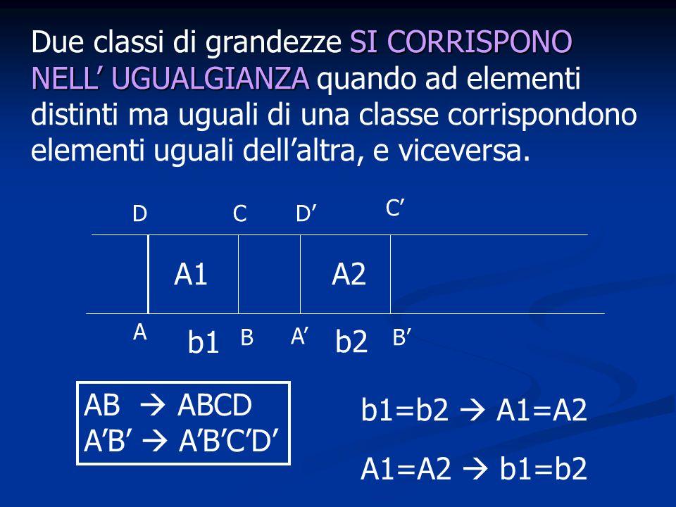 Due classi di grandezze SI CORRISPONO NELL' UGUALGIANZA quando ad elementi distinti ma uguali di una classe corrispondono elementi uguali dell'altra, e viceversa.