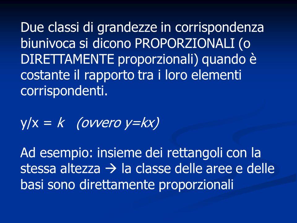 Due classi di grandezze in corrispondenza biunivoca si dicono PROPORZIONALI (o DIRETTAMENTE proporzionali) quando è costante il rapporto tra i loro elementi corrispondenti.