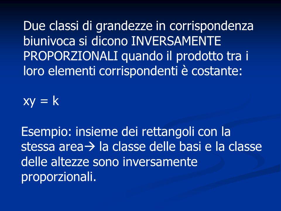 Due classi di grandezze in corrispondenza biunivoca si dicono INVERSAMENTE PROPORZIONALI quando il prodotto tra i loro elementi corrispondenti è costante: