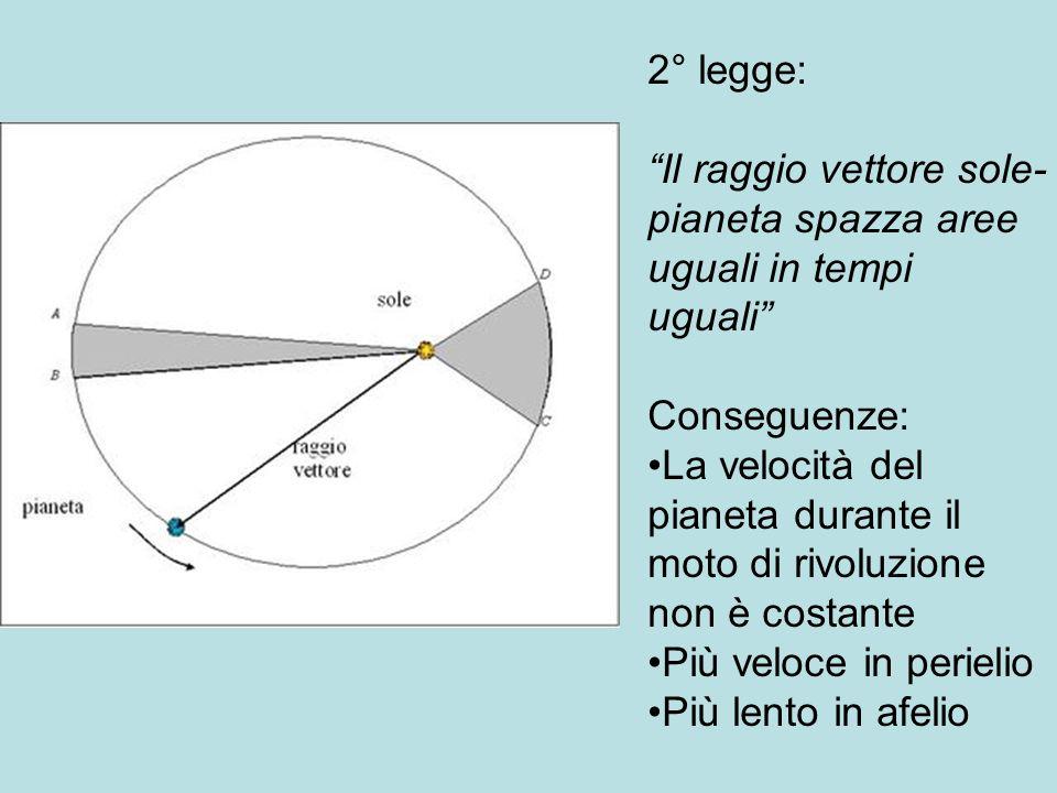 2° legge: Il raggio vettore sole-pianeta spazza aree uguali in tempi uguali Conseguenze: