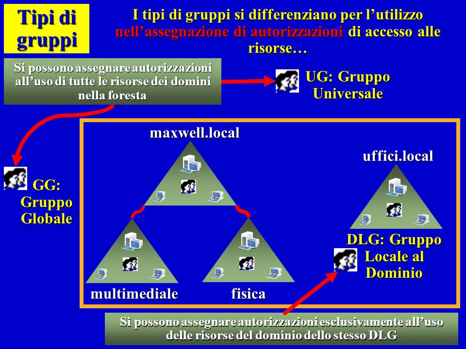 DLG: Gruppo Locale al Dominio