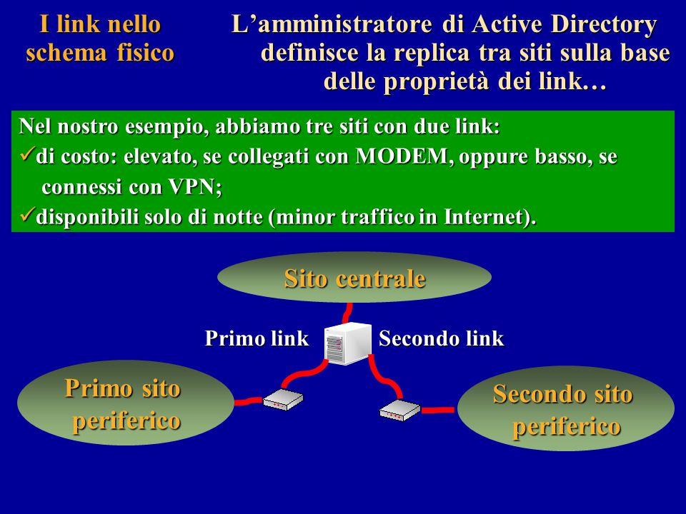 I link nello schema fisico