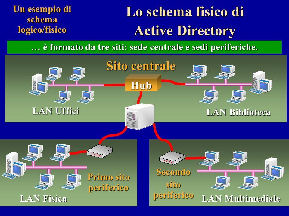 Un esempio di schema logico/fisico