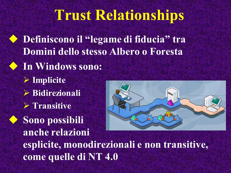 Trust Relationships Definiscono il legame di fiducia tra Domini dello stesso Albero o Foresta. In Windows sono: