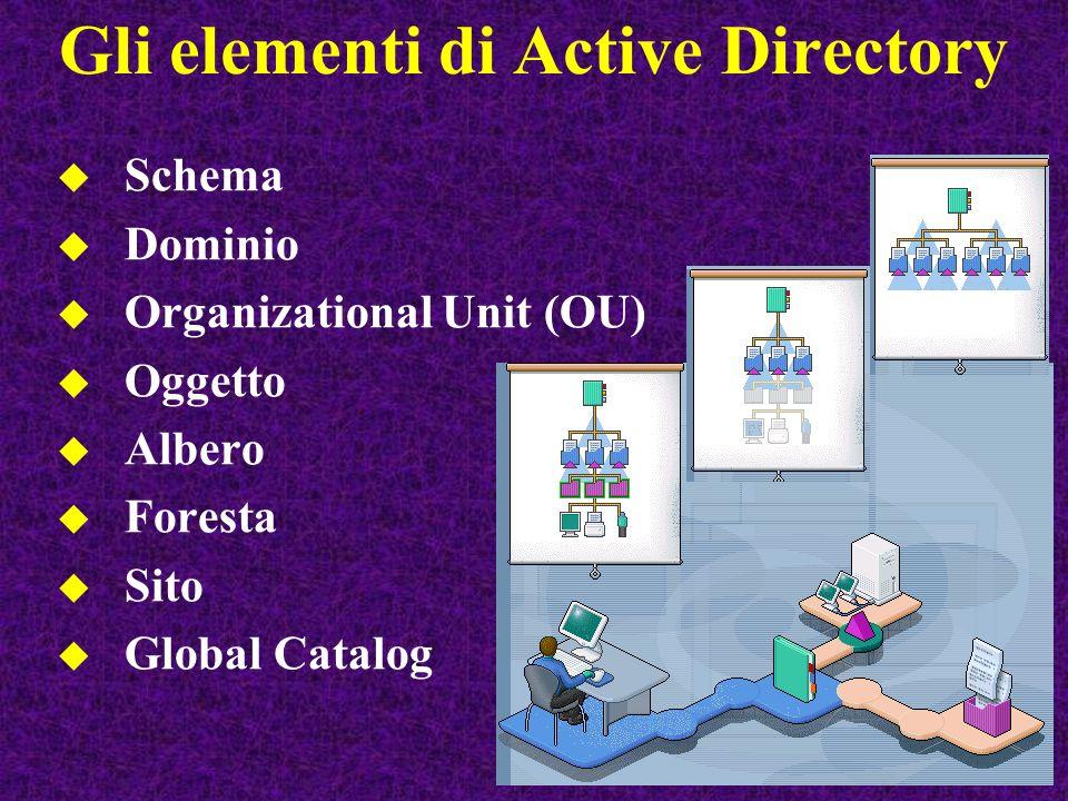 Gli elementi di Active Directory