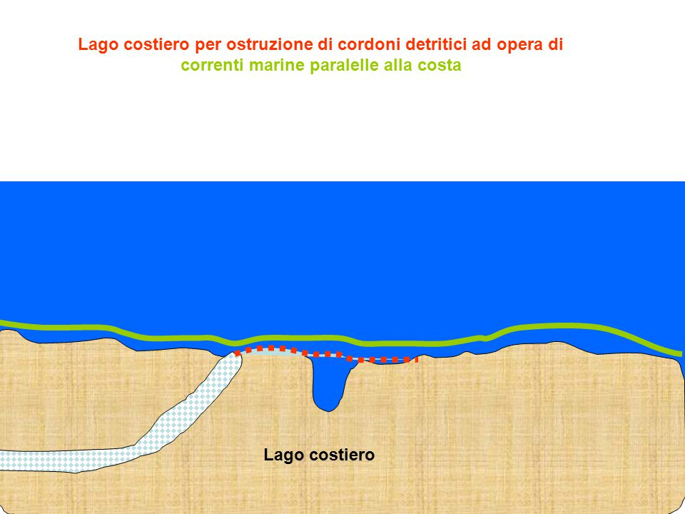Lago costiero per ostruzione di cordoni detritici ad opera di correnti marine paralelle alla costa