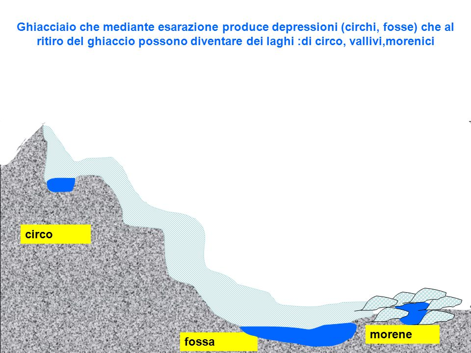 Ghiacciaio che mediante esarazione produce depressioni (circhi, fosse) che al ritiro del ghiaccio possono diventare dei laghi :di circo, vallivi,morenici