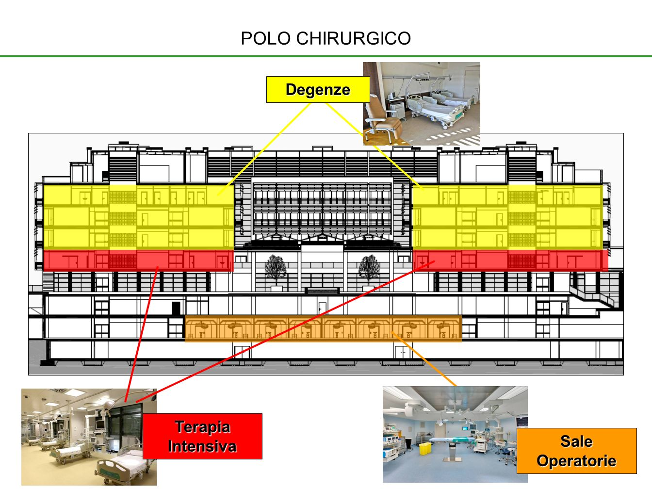 POLO CHIRURGICO Degenze Terapia Intensiva Sale Operatorie