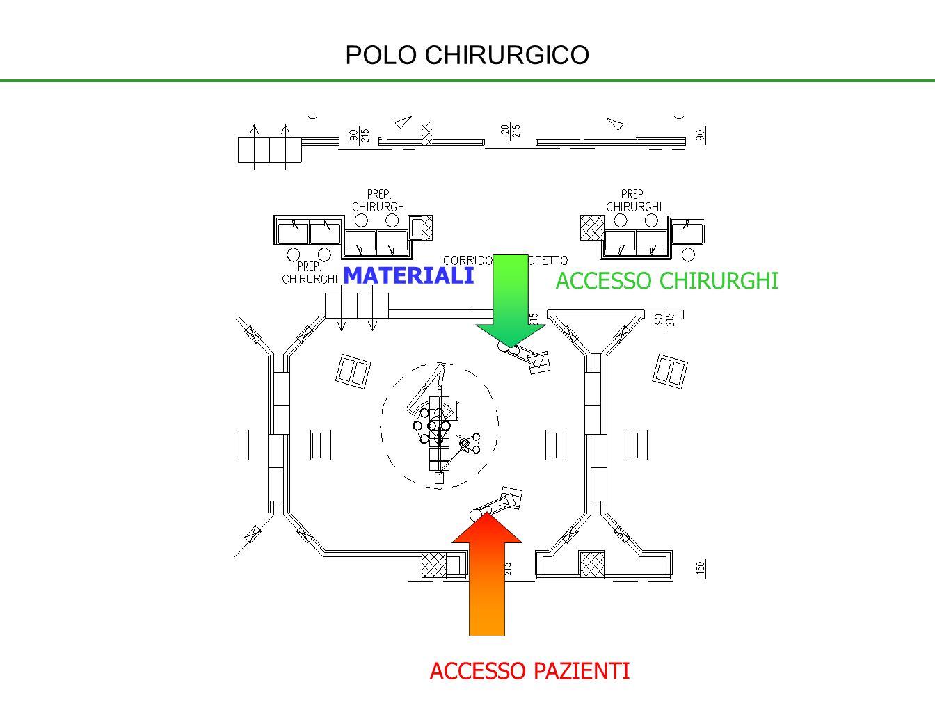 POLO CHIRURGICO MATERIALI ACCESSO CHIRURGHI ACCESSO PAZIENTI