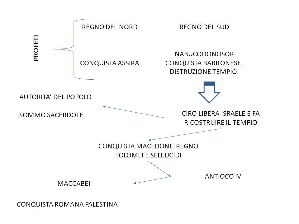 NABUCODONOSOR CONQUISTA BABILONESE, DISTRUZIONE TEMPIO. PROFETI