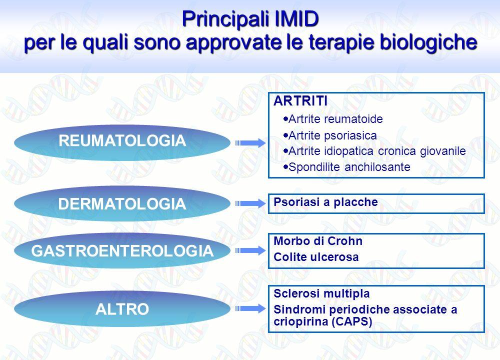 Principali IMID per le quali sono approvate le terapie biologiche