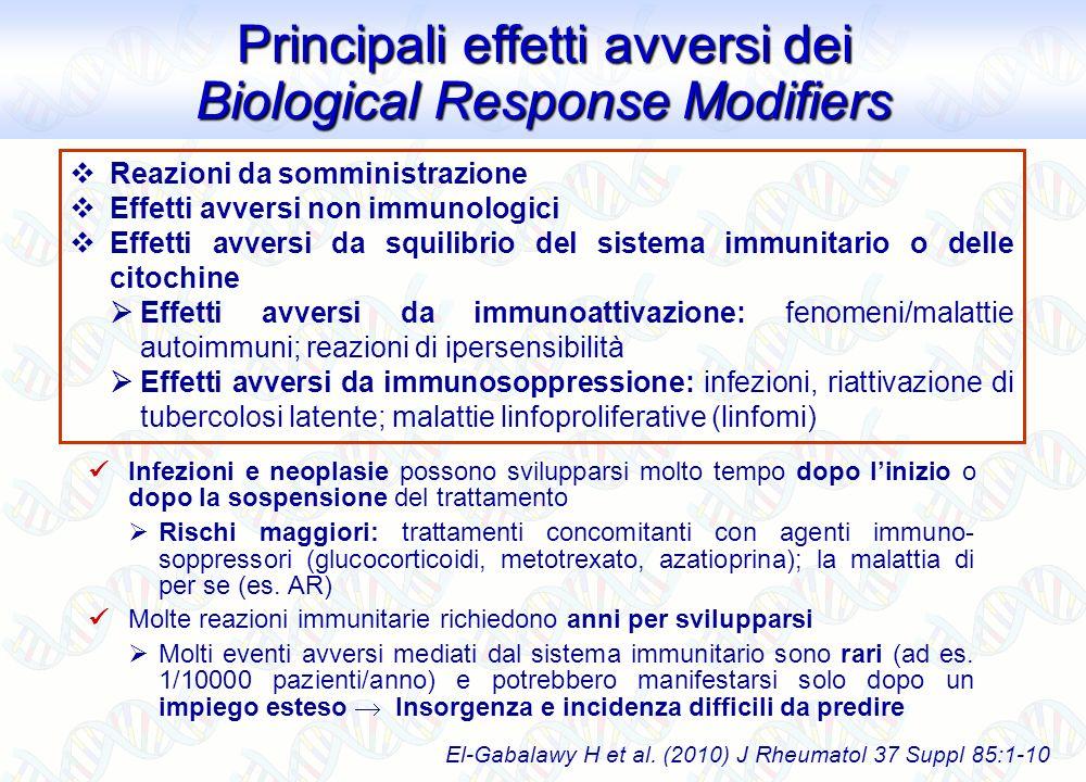 Principali effetti avversi dei Biological Response Modifiers