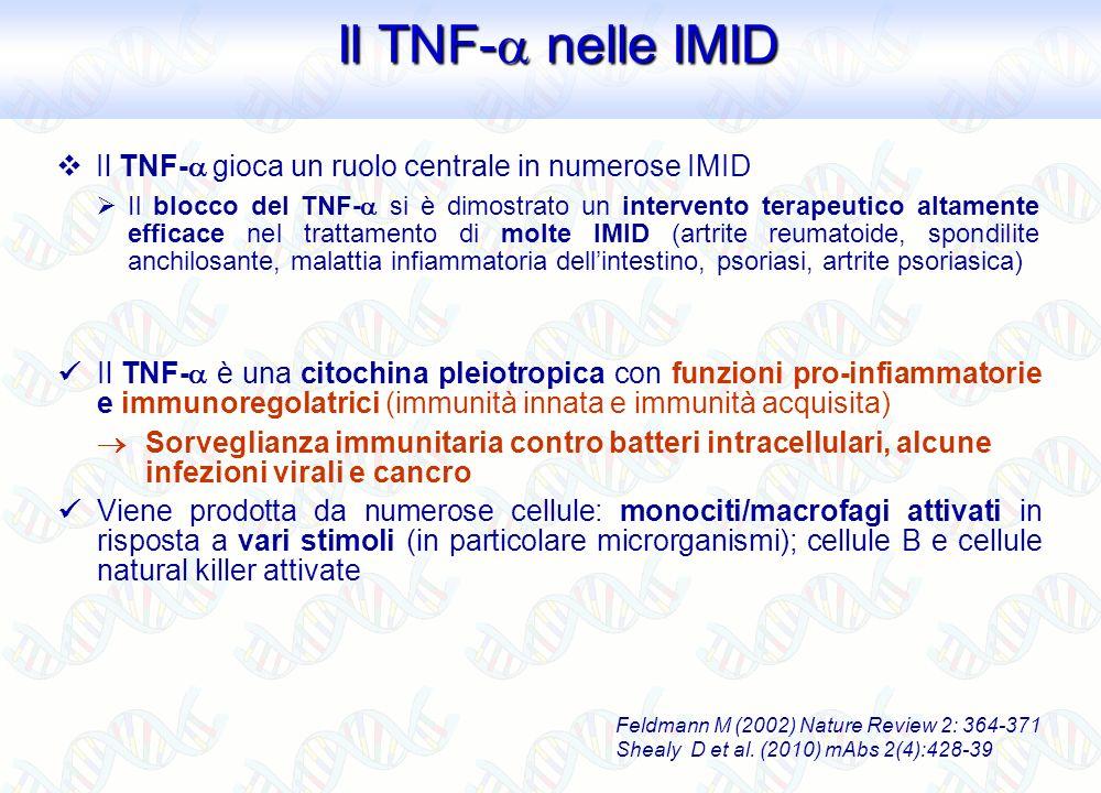 Il TNF- gioca un ruolo centrale in numerose IMID