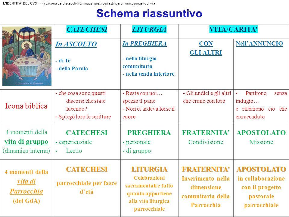 Schema riassuntivo Icona biblica CATECHESI LITURGIA VITA/CARITA'