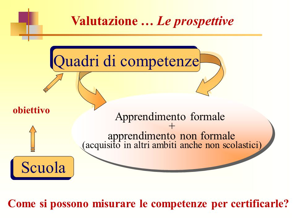 Quadri di competenze Scuola Valutazione … Le prospettive