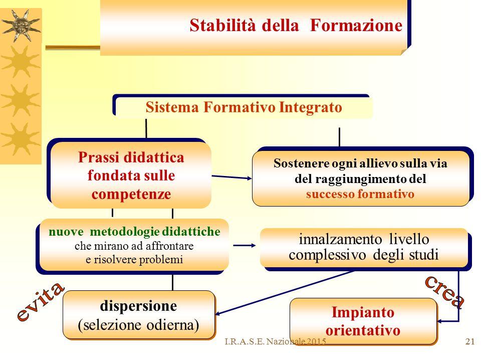 Sistema Formativo Integrato Prassi didattica fondata sulle competenze