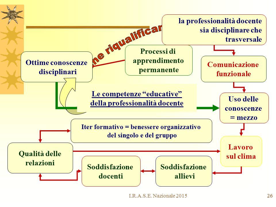 Le competenze educative della professionalità docente