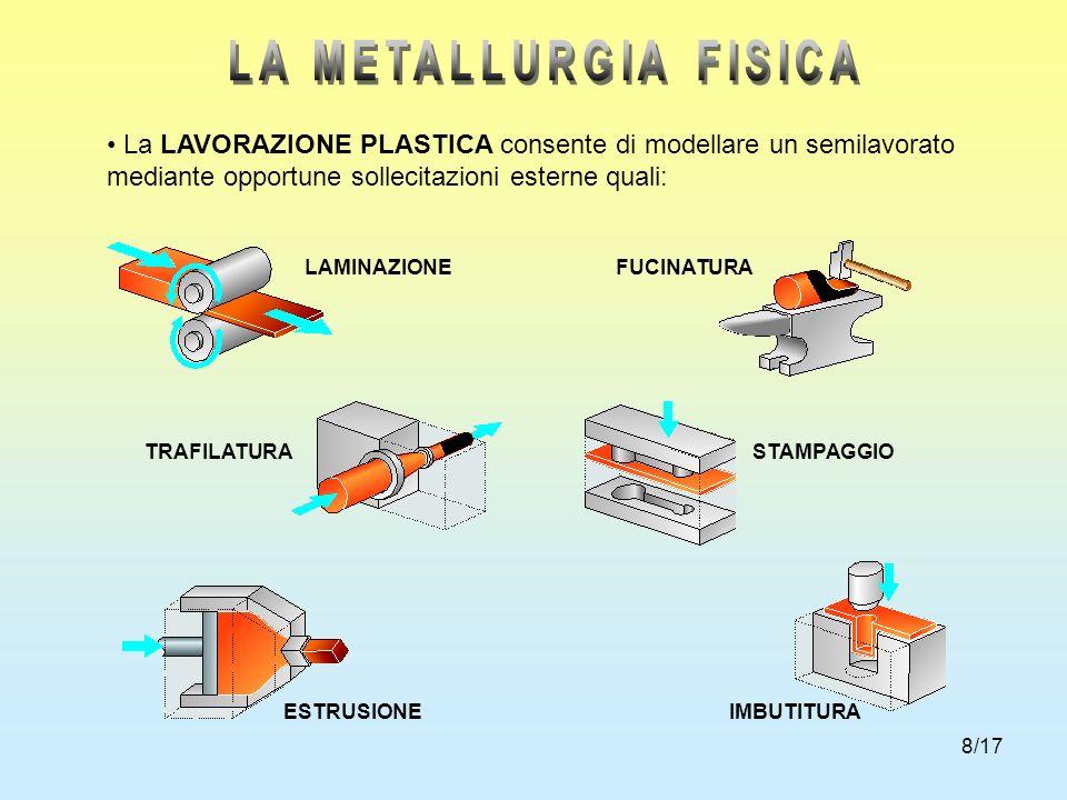LA METALLURGIA FISICA La LAVORAZIONE PLASTICA consente di modellare un semilavorato mediante opportune sollecitazioni esterne quali: