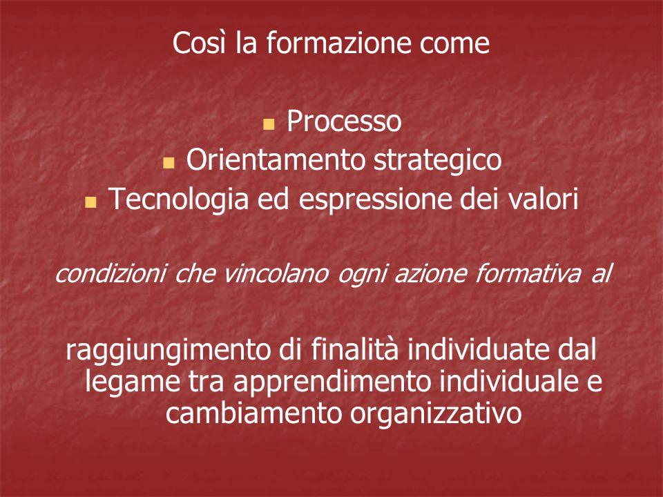 Così la formazione come Processo Orientamento strategico