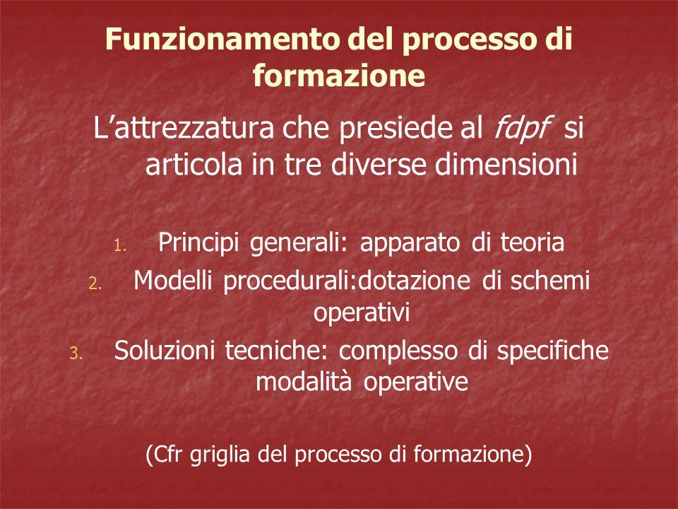 Funzionamento del processo di formazione