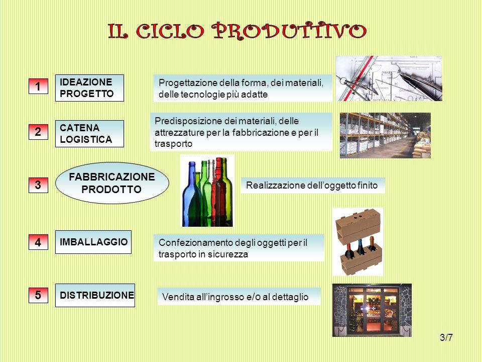 IL CICLO PRODUTTIVO 1 2 3 4 5 FABBRICAZIONE PRODOTTO IDEAZIONE